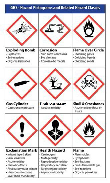 Safety and regulations figure 2 ghs categories for hazardous substances and the relevant pictograms ccuart Image collections